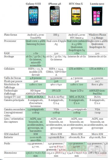 tableau-de-comparaison-sgs3-htc-one-x-iphone-4s-lumia-900