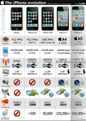 tableau-evolution-iphone-2007