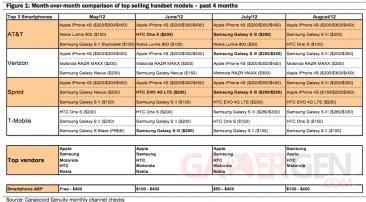 US-phone-sales-Canaccord-Genuity-201208