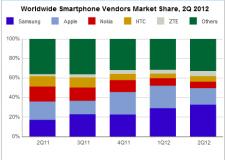 ventes-de-smartphone-dans-le-monde-parts-de-marché-constructeurs-apple-samsung-premiers-2