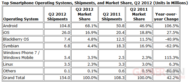 ventes-smartphones-ios-android-q2-2012-2011